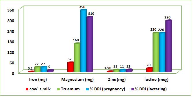 مقایسه مکمل غذایی ترومام با شیر گاو از نظر مواد معدنی و نیاز روزانه بدن به آن ها
