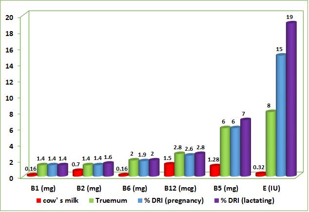 مقایسه مکمل غذایی ترومام با شیر گاو از نظر ویتامین های موجود در آن ها