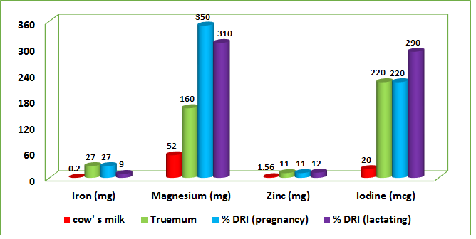 illustrate the quantities of minerals in two cups of ready-to-use Truemum solution, two cups of milk